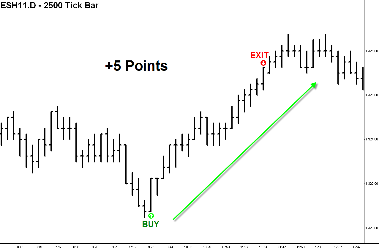 EMINI Momentum Daytrader Strategy #4 Online Course -